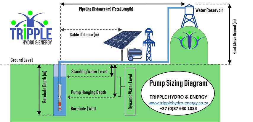 Pump Sizing Calculator | How to calculate a solar water pumping System | Solar Pump Calculator